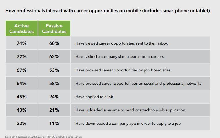Linkedin Mobile Data